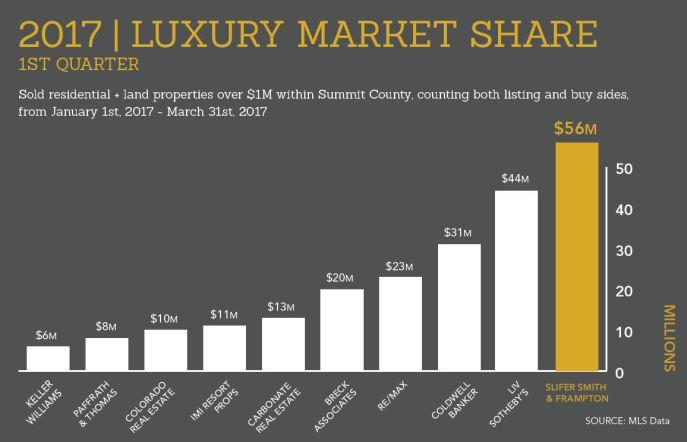 2017_Q1_SummitCounty_LuxuryMarketShare-FrontPostcard